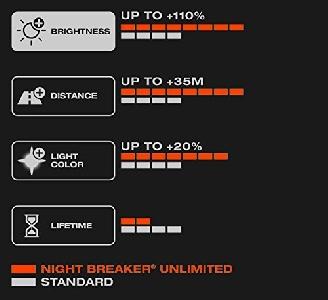 Комплект халогенни крушки OSRAM NIGHT BREAKER UNLIMITED H7 12V